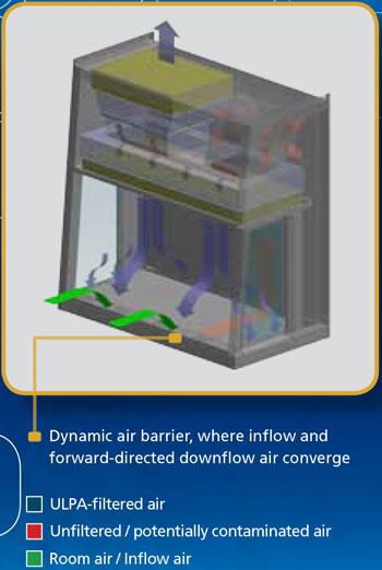 Dòng-khí-trong-tủ-an-toàn-sinh-học-cấp-2-AC2
