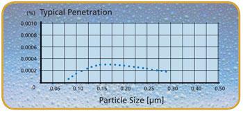 Kích-thước-hạt---Tủ-an-toàn-sinh-học-cấp-2