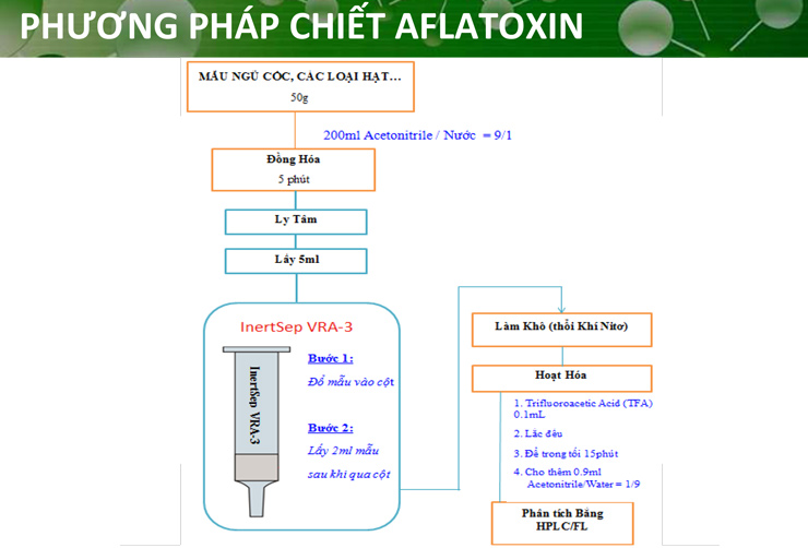 cot-chiet-aflatoxin-3