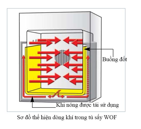 Luồng khí được tái sử dụng trong tủ WOF